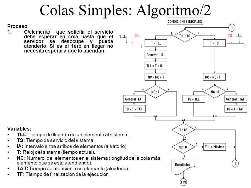 Colas Simples: Algoritmo/2