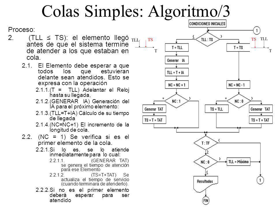 Colas Simples: Algoritmo/3