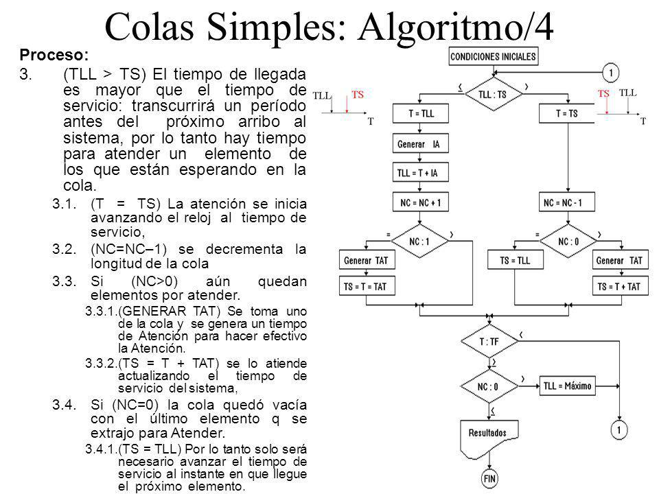 Colas Simples: Algoritmo/4