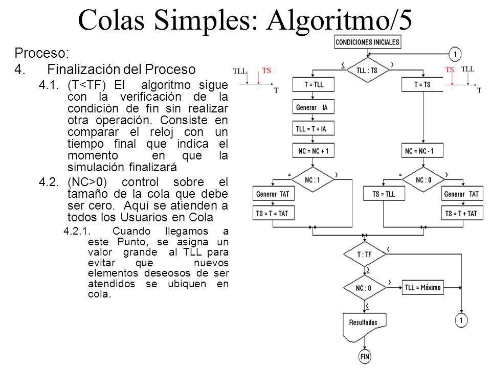 Colas Simples: Algoritmo/5