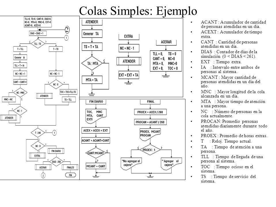 Colas Simples: Ejemplo