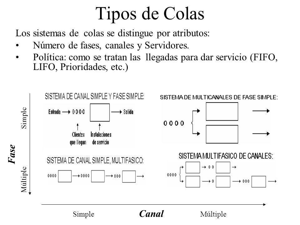 Tipos de Colas Los sistemas de colas se distingue por atributos: