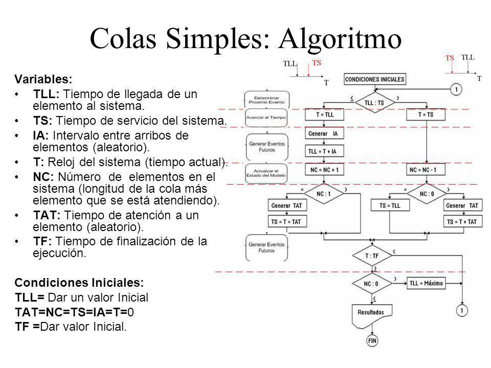 Colas Simples: Algoritmo