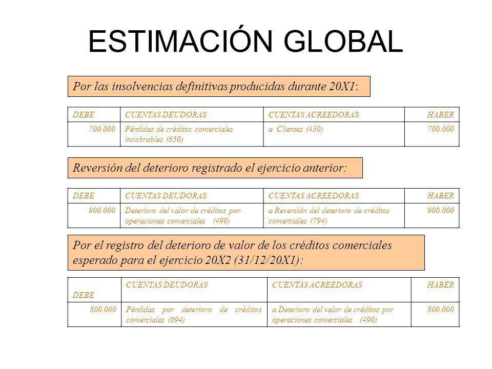 ESTIMACIÓN GLOBAL Por las insolvencias definitivas producidas durante 20X1: DEBE. CUENTAS DEUDORAS.