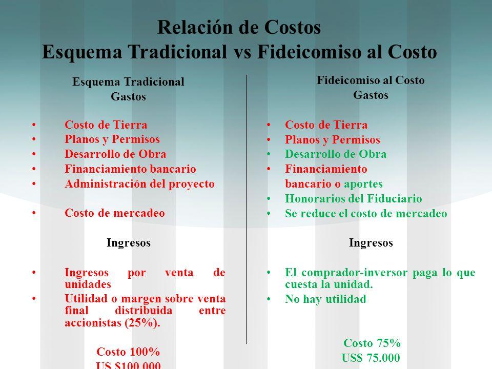 Relación de Costos Esquema Tradicional vs Fideicomiso al Costo