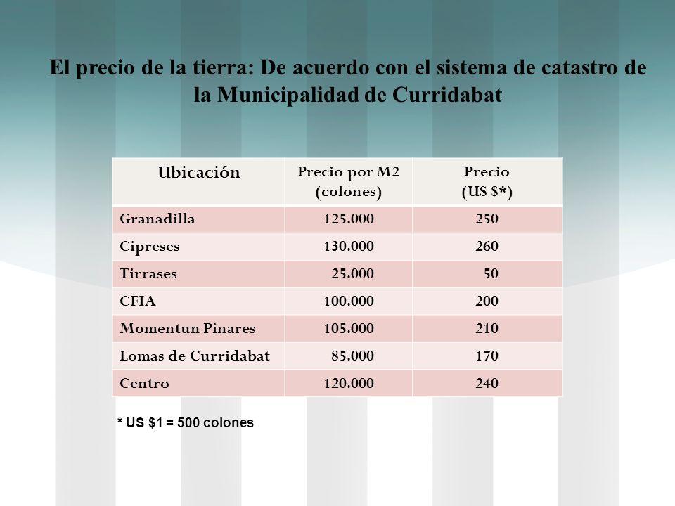 El precio de la tierra: De acuerdo con el sistema de catastro de la Municipalidad de Curridabat. Ubicación.