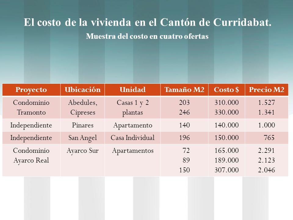 El costo de la vivienda en el Cantón de Curridabat.