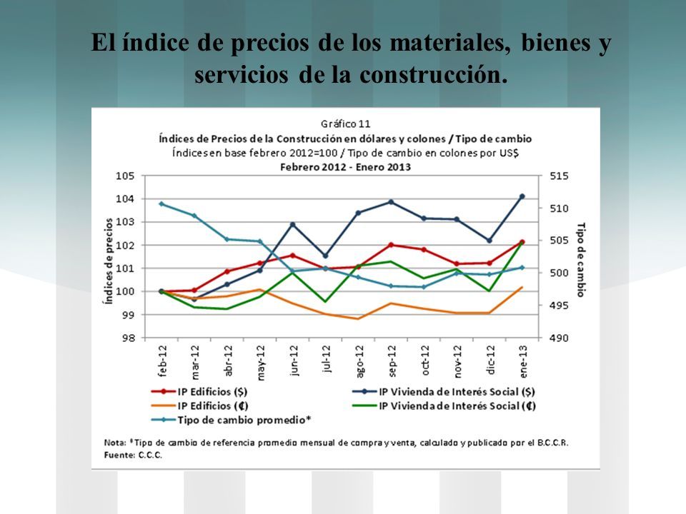 El índice de precios de los materiales, bienes y