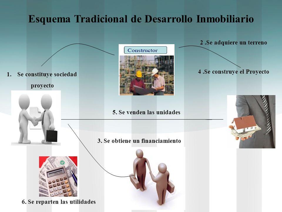 Esquema Tradicional de Desarrollo Inmobiliario