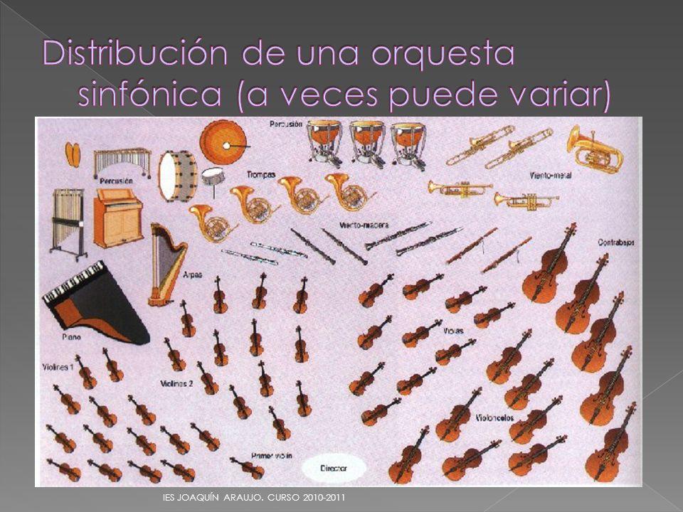 Distribución de una orquesta sinfónica (a veces puede variar)