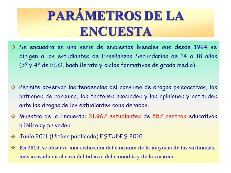 PARÁMETROS DE LA ENCUESTA