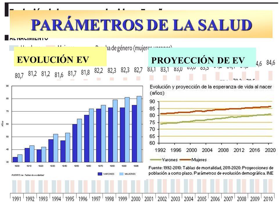 PARÁMETROS DE LA SALUD EVOLUCIÓN EV PROYECCIÓN DE EV