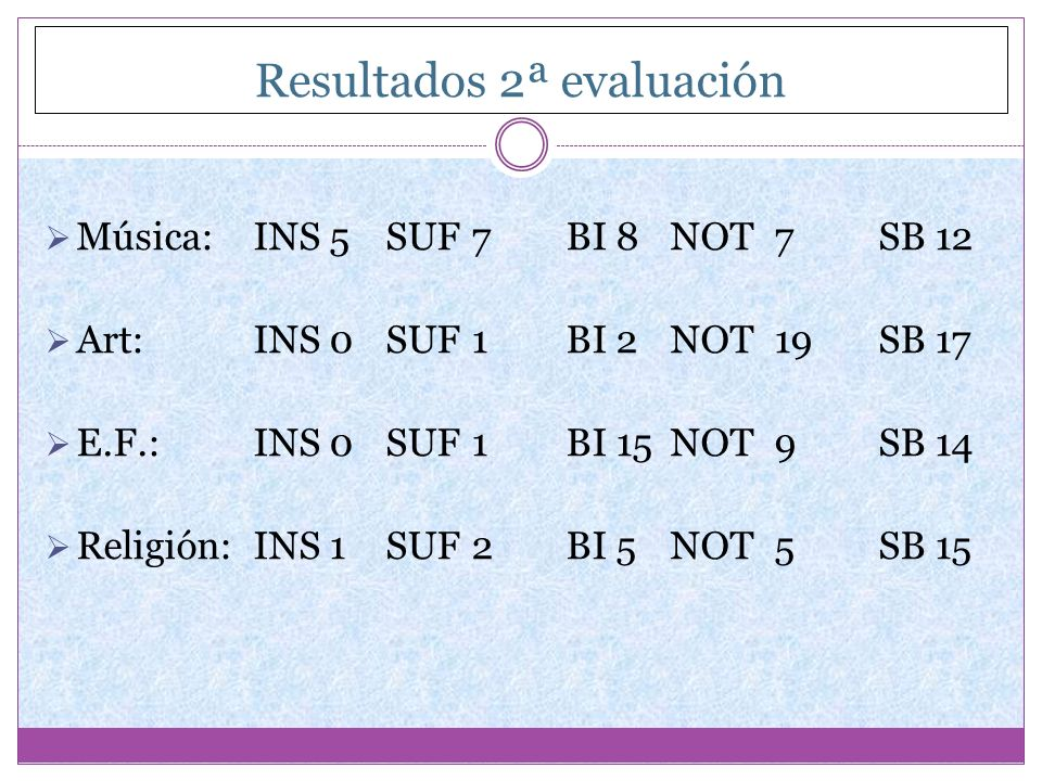 Resultados 2ª evaluación