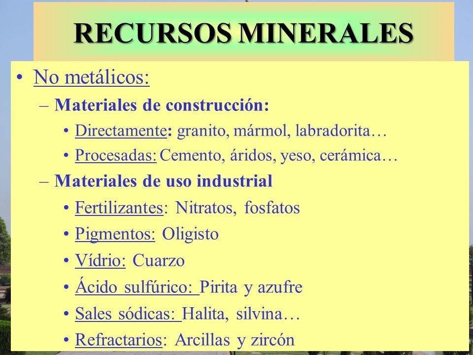 RECURSOS MINERALES No metálicos: Materiales de construcción: