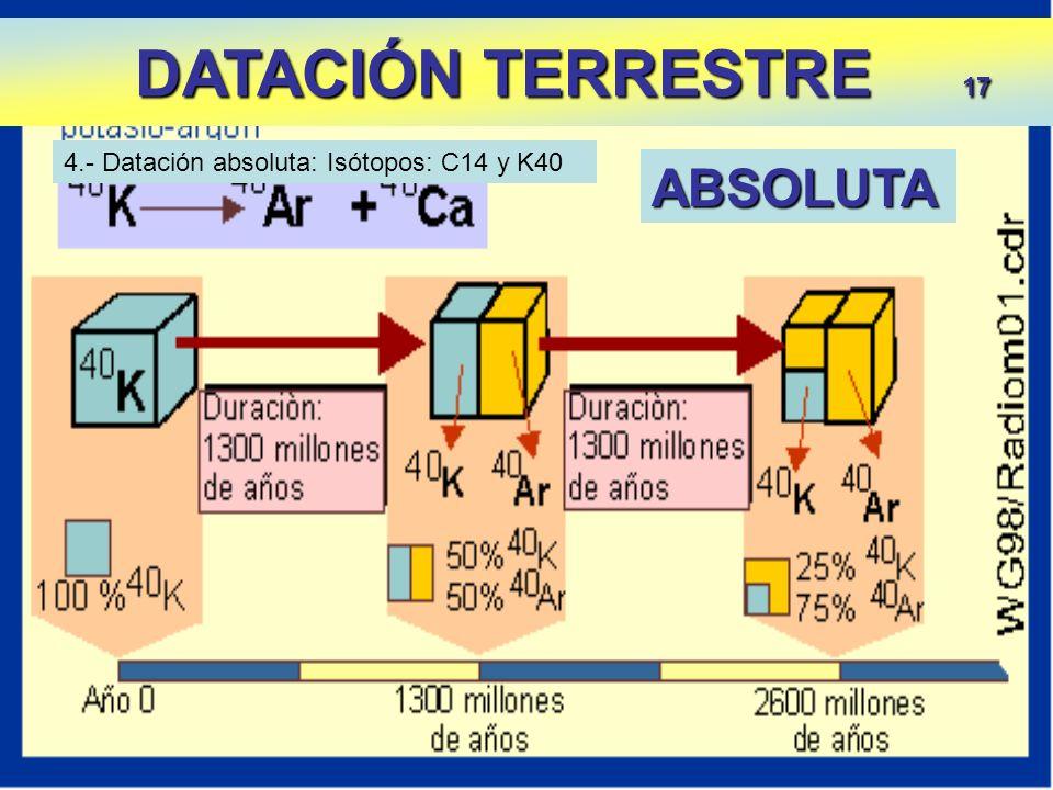 DATACIÓN TERRESTRE 17 ABSOLUTA