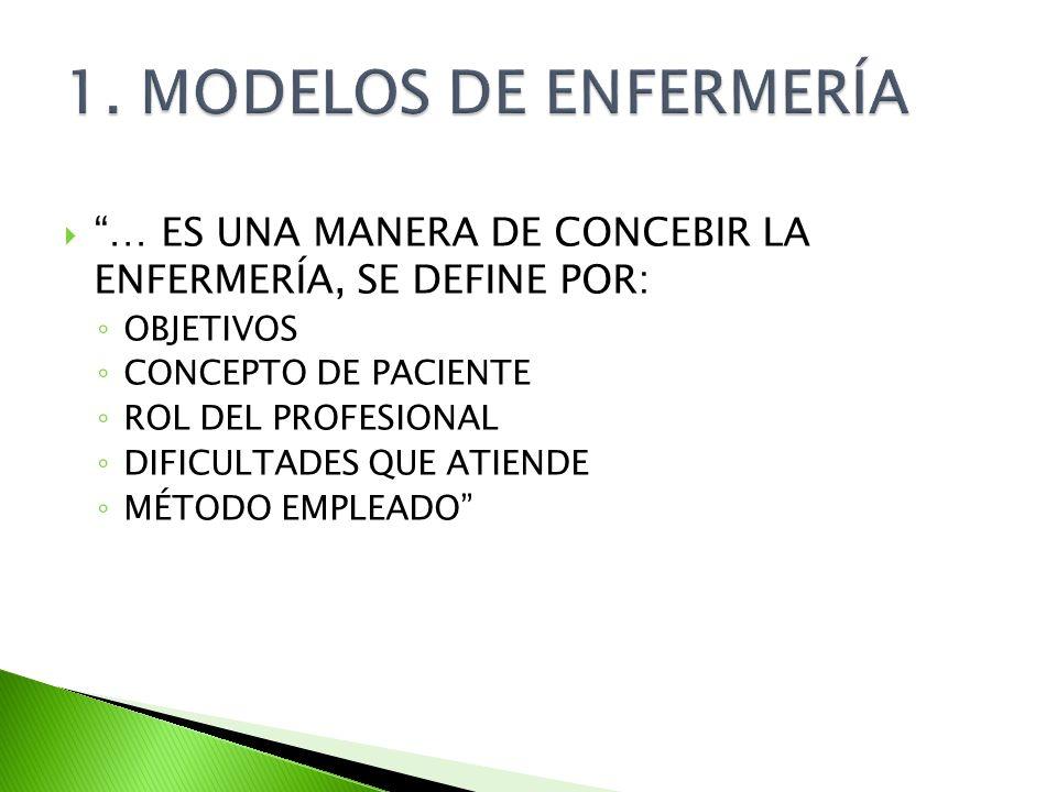 1. MODELOS DE ENFERMERÍA … ES UNA MANERA DE CONCEBIR LA ENFERMERÍA, SE DEFINE POR: OBJETIVOS. CONCEPTO DE PACIENTE.