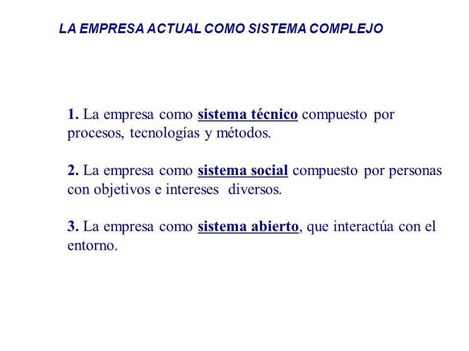 3. La empresa como sistema abierto, que interactúa con el entorno.