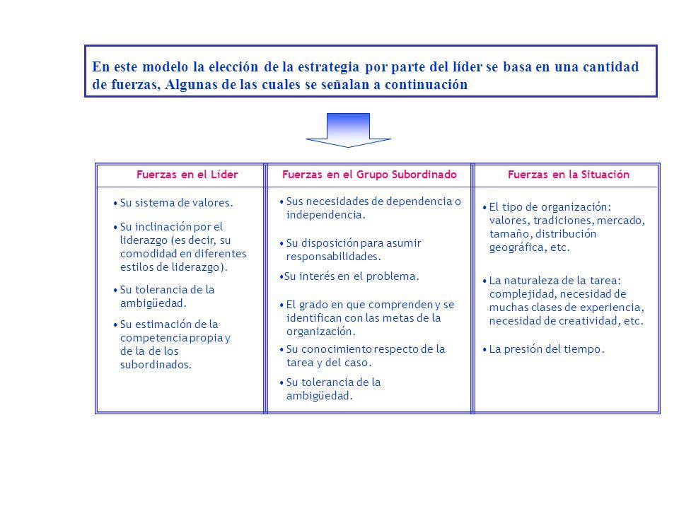 En este modelo la elección de la estrategia por parte del líder se basa en una cantidad de fuerzas, Algunas de las cuales se señalan a continuación