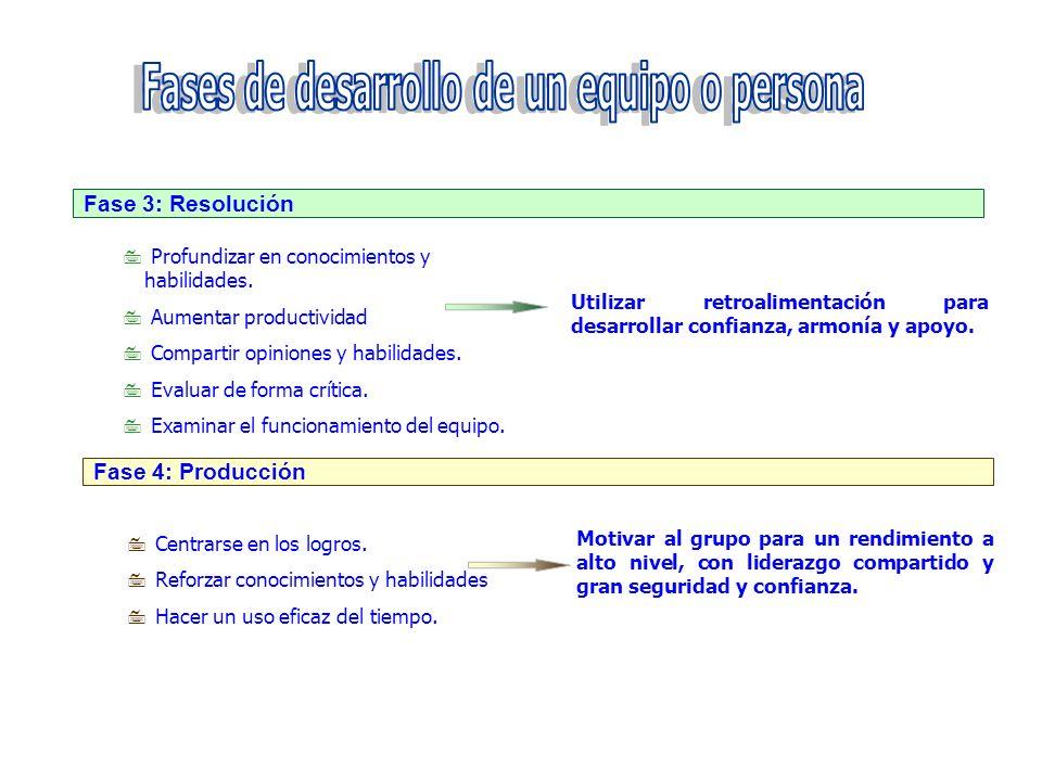Fases de desarrollo de un equipo o persona