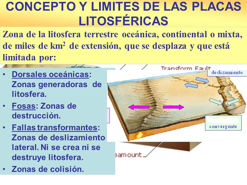 CONCEPTO Y LIMITES DE LAS PLACAS LITOSFÉRICAS