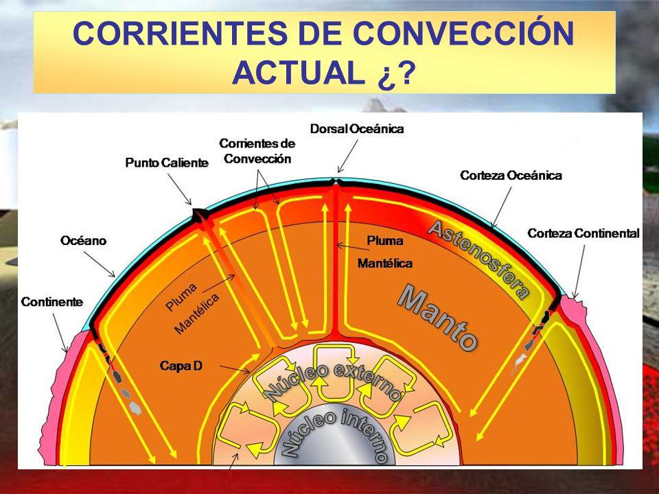 CORRIENTES DE CONVECCIÓN ACTUAL ¿
