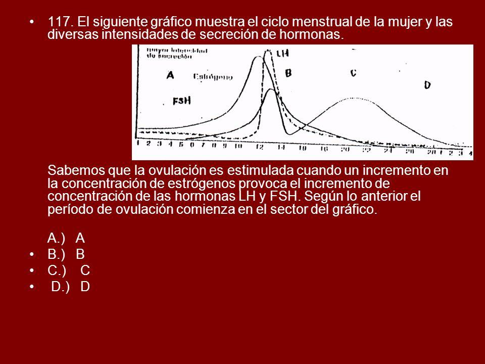 117. El siguiente gráfico muestra el ciclo menstrual de la mujer y las diversas intensidades de secreción de hormonas.