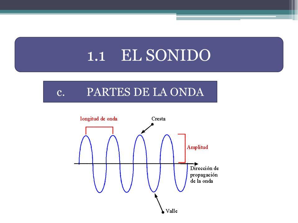1.1 EL SONIDO c. PARTES DE LA ONDA