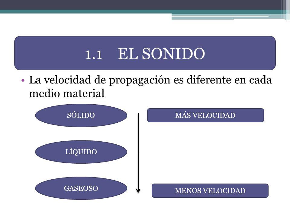 1.1 EL SONIDO La velocidad de propagación es diferente en cada medio material. SÓLIDO. MÁS VELOCIDAD.