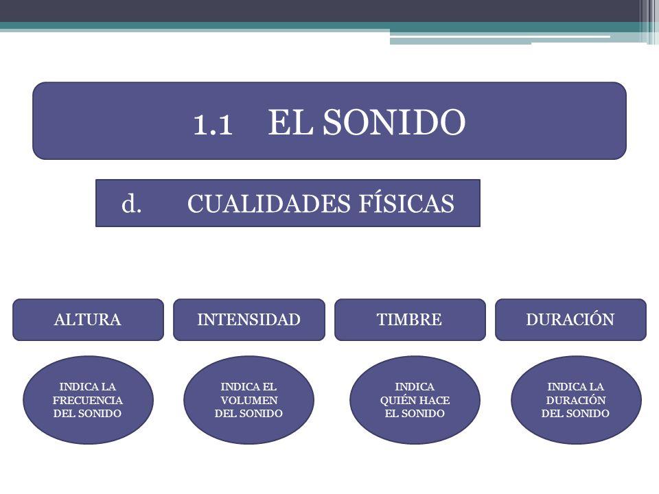 1.1 EL SONIDO d. CUALIDADES FÍSICAS ALTURA INTENSIDAD TIMBRE DURACIÓN