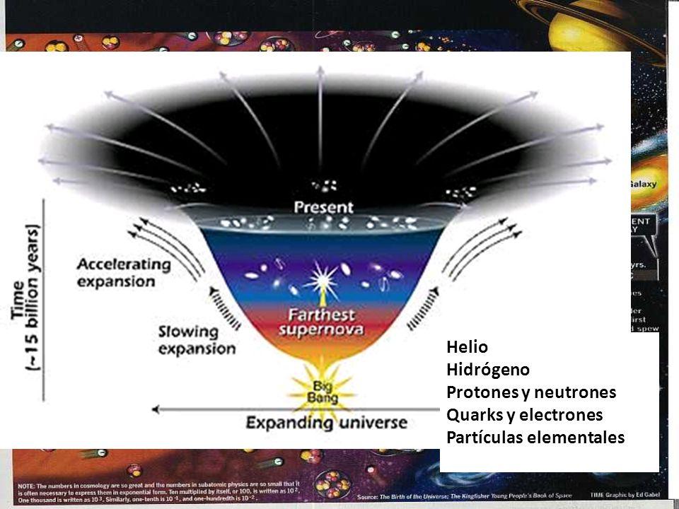 Helio Hidrógeno Protones y neutrones Quarks y electrones Partículas elementales
