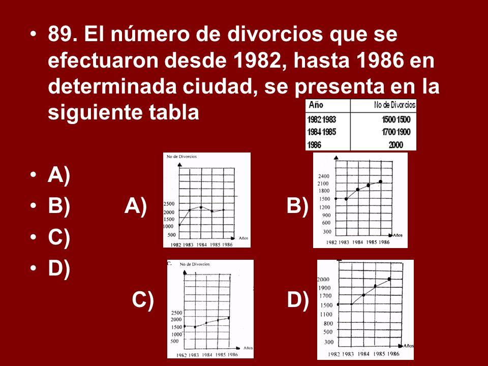 89. El número de divorcios que se efectuaron desde 1982, hasta 1986 en determinada ciudad, se presenta en la siguiente tabla