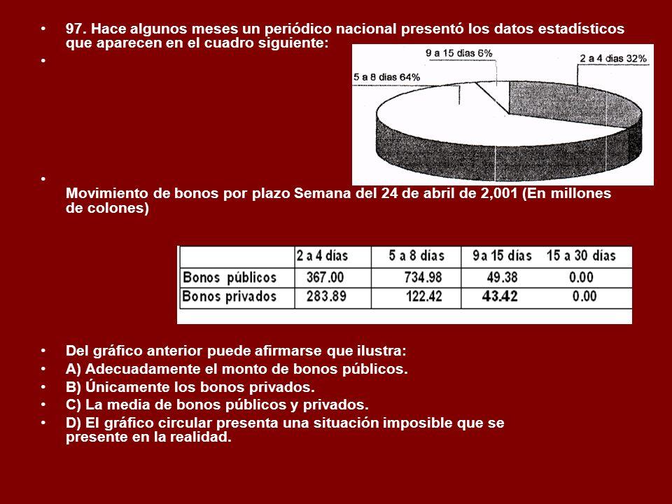 97. Hace algunos meses un periódico nacional presentó los datos estadísticos que aparecen en el cuadro siguiente: