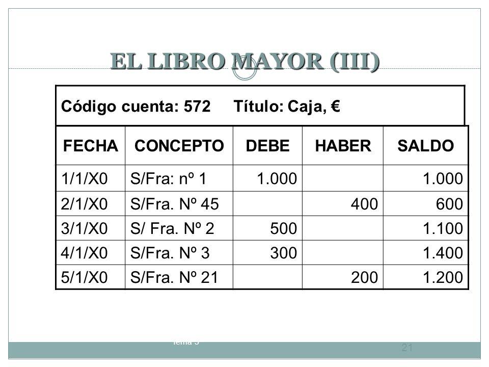 EL LIBRO MAYOR (III) Código cuenta: 572 Título: Caja, € FECHA CONCEPTO