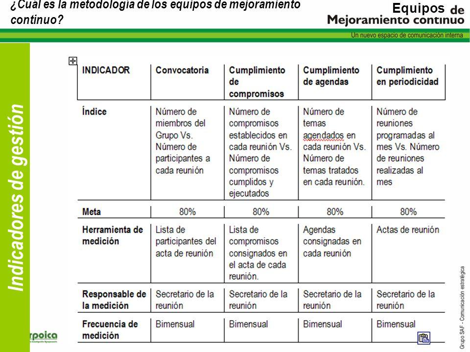 ¿Cuál es la metodología de los equipos de mejoramiento continuo