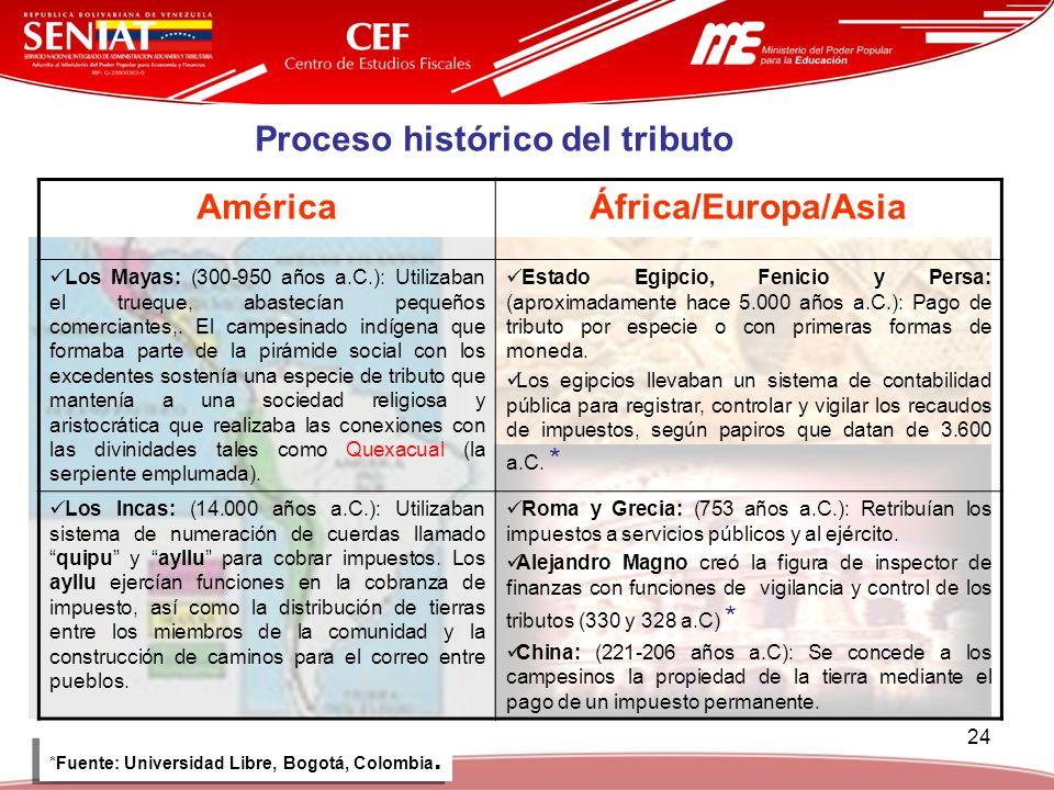 Proceso histórico del tributo América África/Europa/Asia