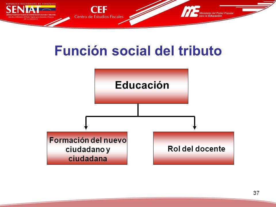 Función social del tributo Formación del nuevo ciudadano y ciudadana