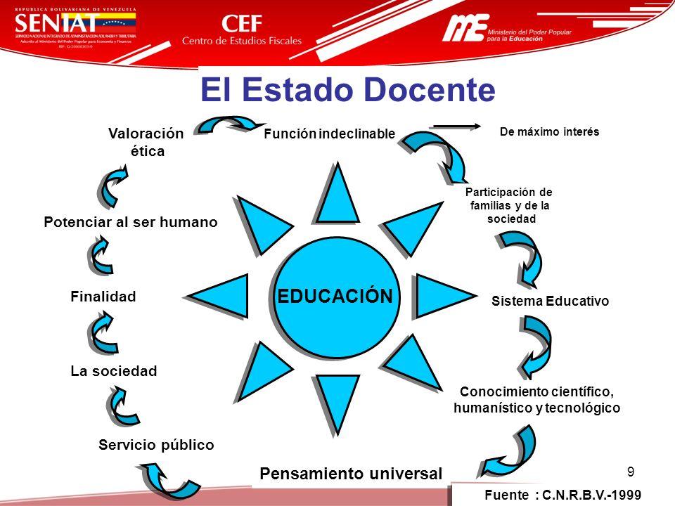 El Estado Docente EDUCACIÓN Pensamiento universal Valoración ética