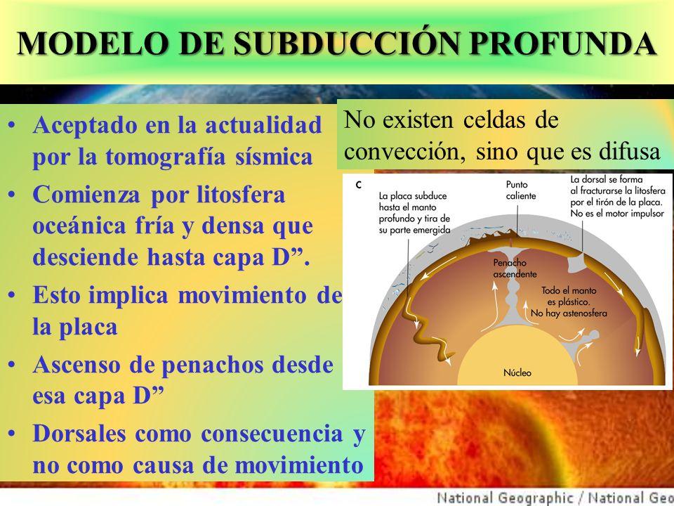 MODELO DE SUBDUCCIÓN PROFUNDA