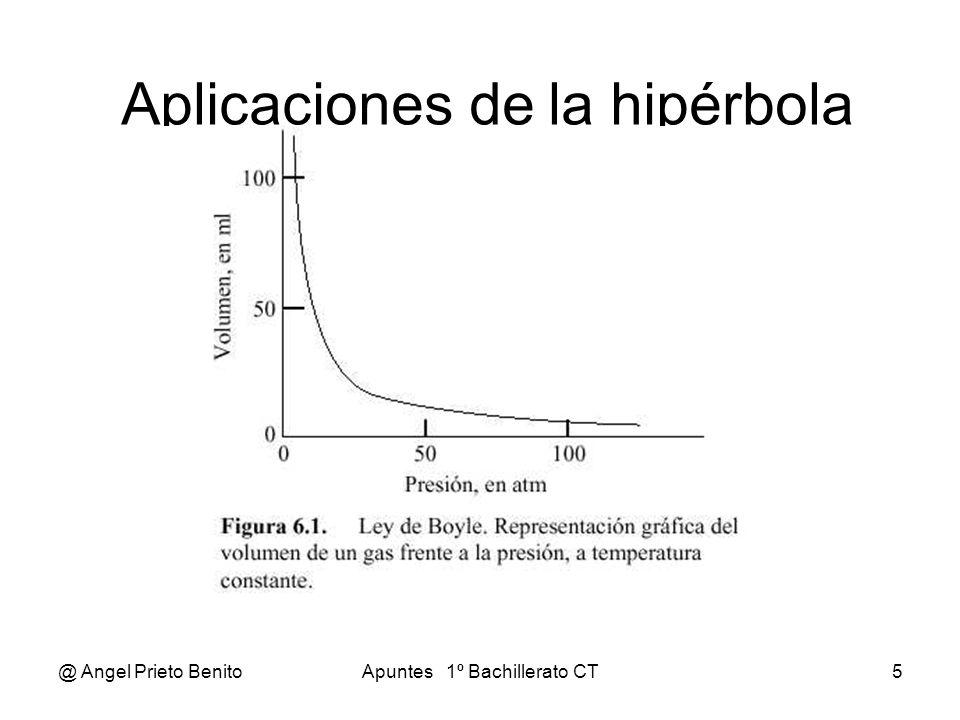 Aplicaciones de la hipérbola