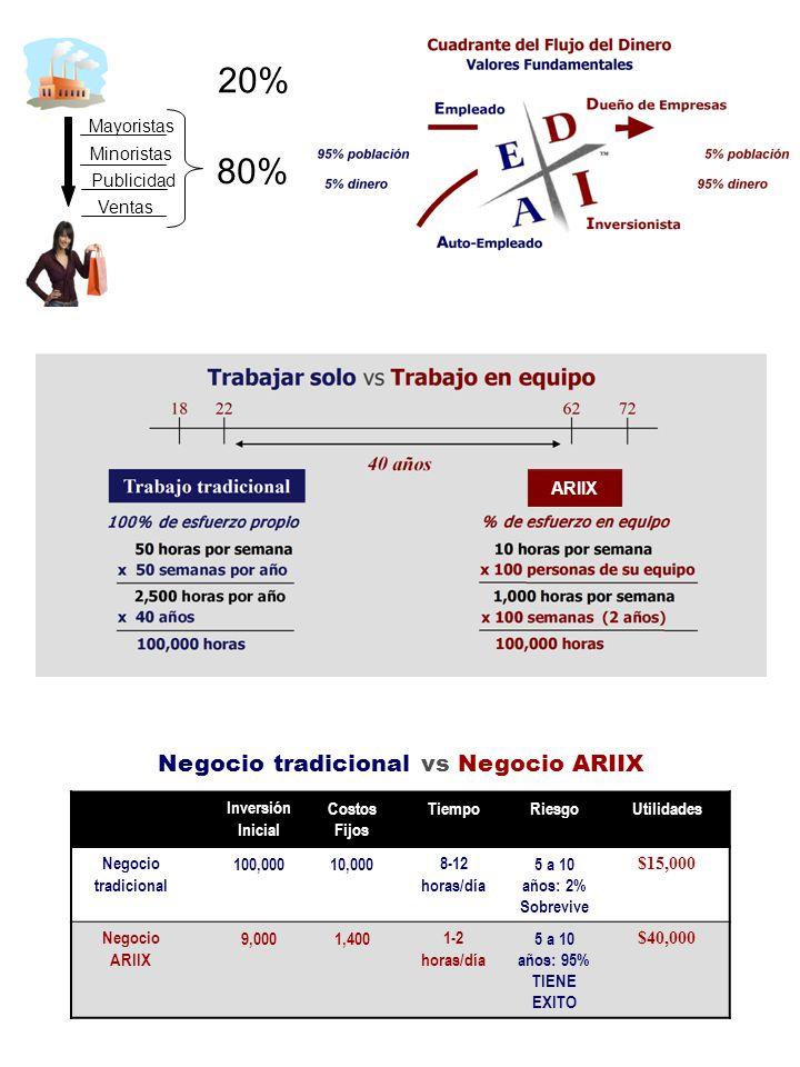 Negocio tradicional vs Negocio ARIIX