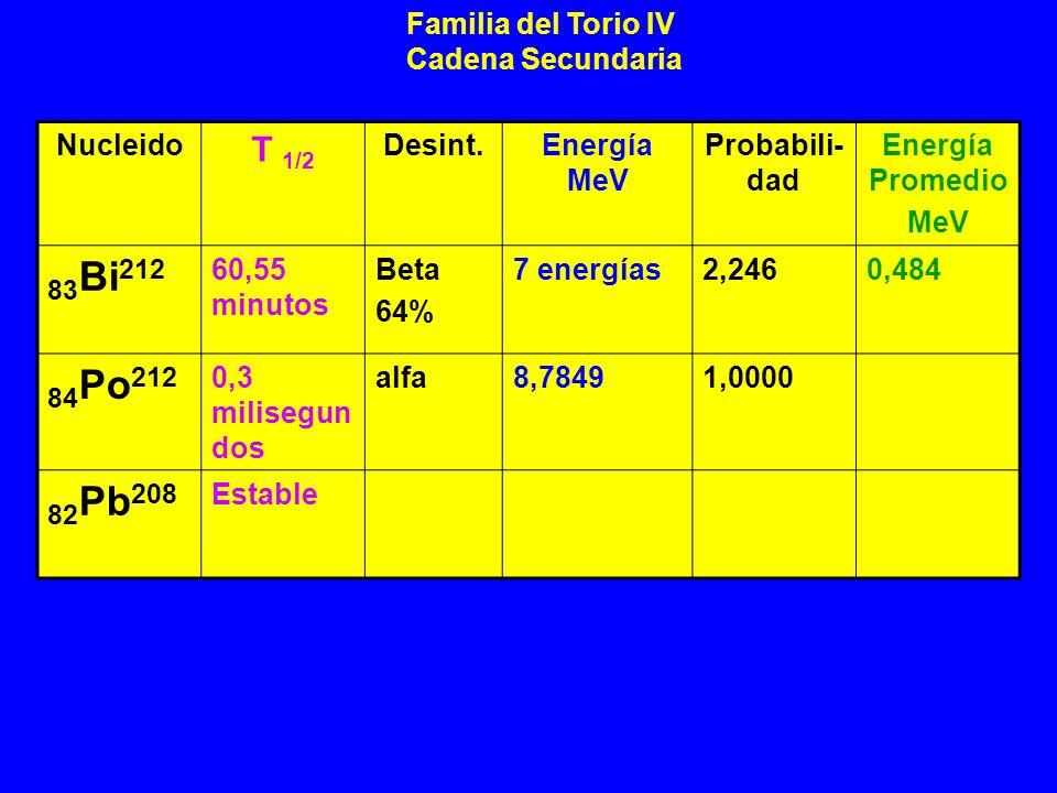 83Bi212 84Po212 82Pb208 T 1/2 Familia del Torio IV Cadena Secundaria