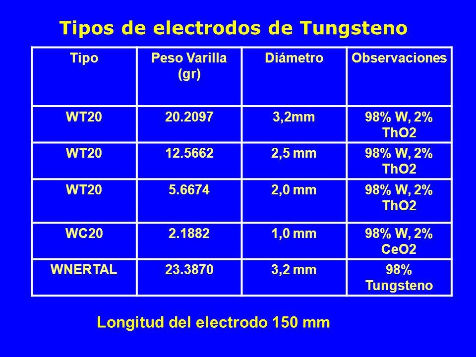 Tipos de electrodos de Tungsteno