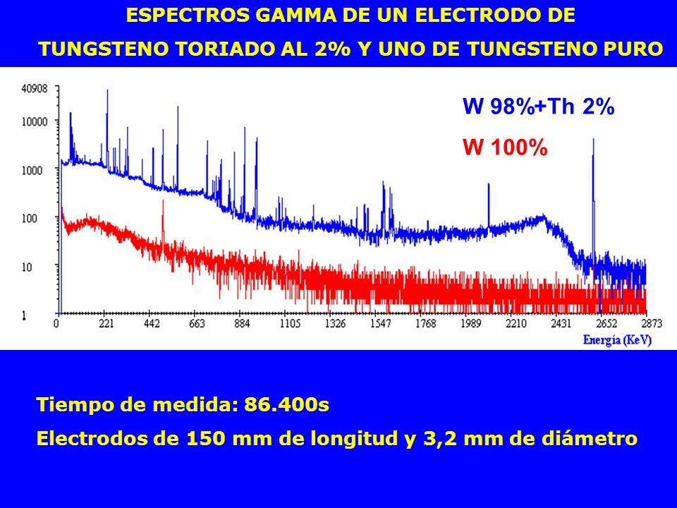 W 98%+Th 2% ESPECTROS GAMMA DE UN ELECTRODO DE