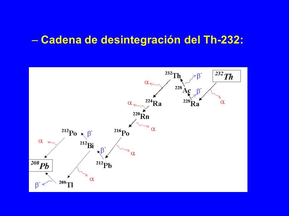 Cadena de desintegración del Th-232:
