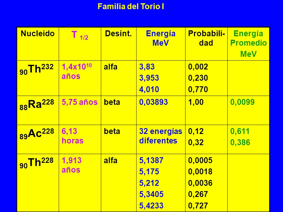 90Th232 88Ra228 89Ac228 90Th228 T 1/2 Familia del Torio I Nucleido