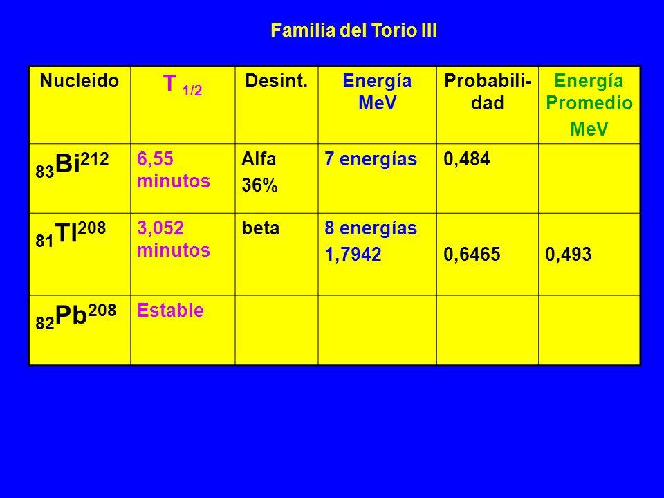 83Bi212 81Tl208 82Pb208 T 1/2 Familia del Torio III Nucleido Desint.