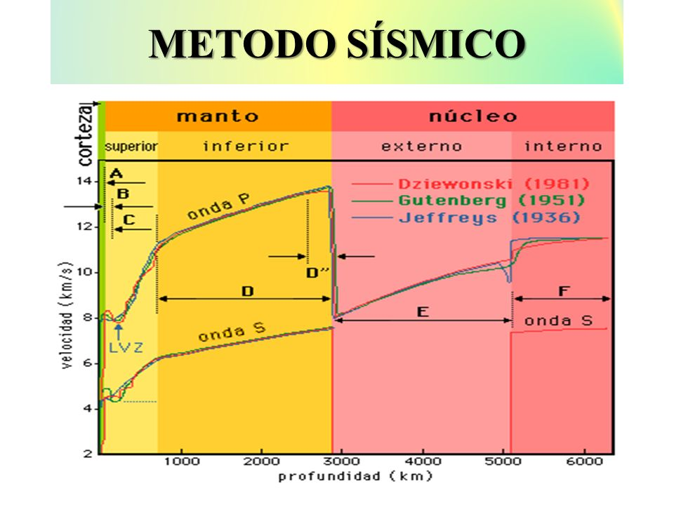 METODO SÍSMICO