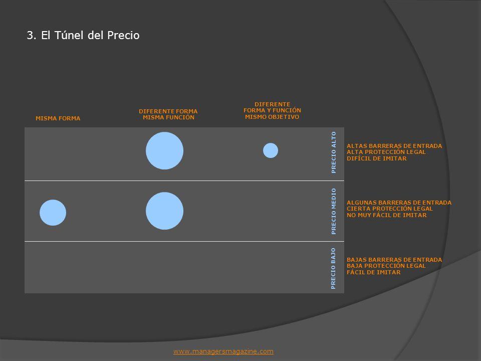 3. El Túnel del Precio www.managersmagazine.com DIFERENTE