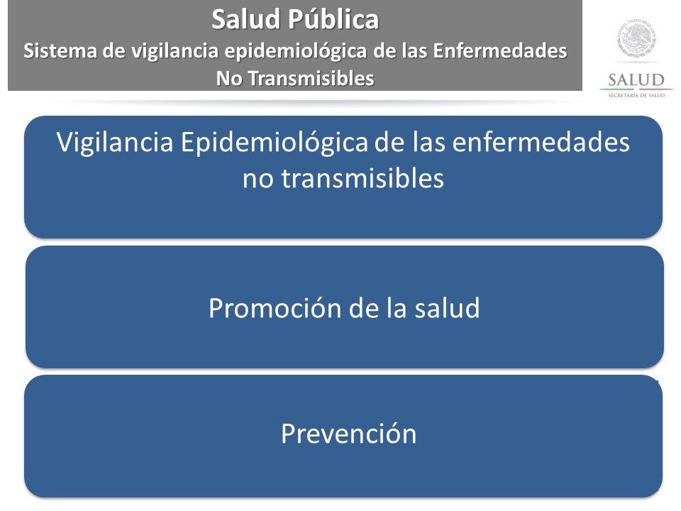Vigilancia Epidemiológica de las enfermedades no transmisibles