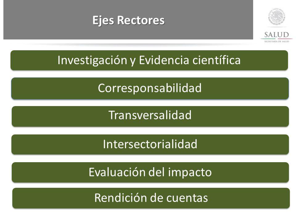 Investigación y Evidencia científica